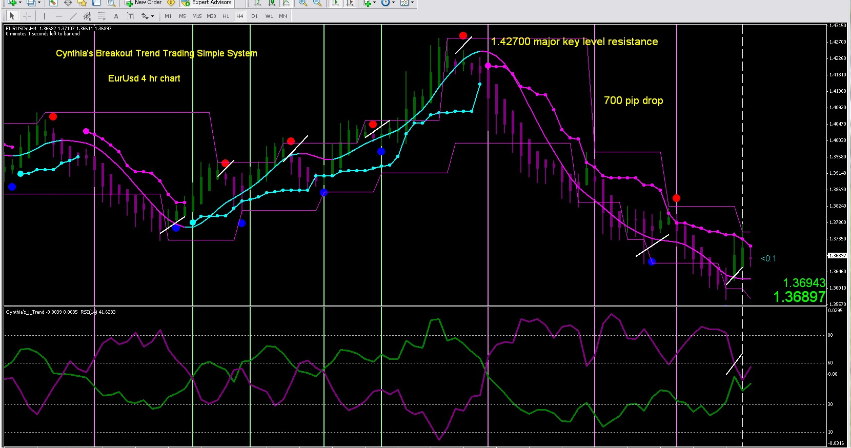 Forex simple system